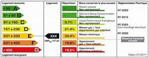 dpe statistiques diagnostics performance energetique alcor With classe energie e maison 0 immobilier letiquette energie est obligatoire