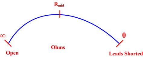 Ohmmeter Basic Concepts Working Principle Electrical