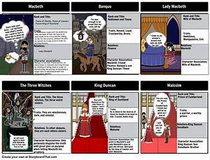 Macbeth Charact... Macbeth Characters