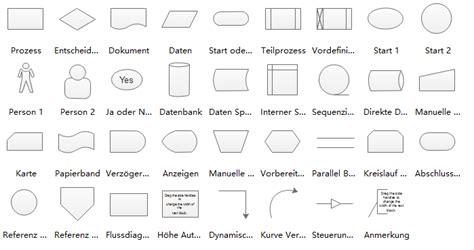 symbole des flussdiagramms und verwendung