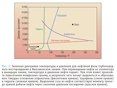 Физические свойства природных газов