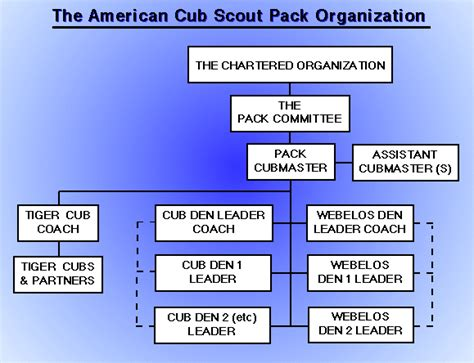Cub Scout Committee Chair Responsibilities Lds by Pack Leadership