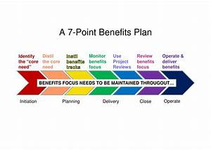 contemporary benefits realisation template picture With benefits realization plan template