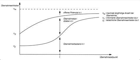 was ist diffusion diffusion das wirtschaftslexikon