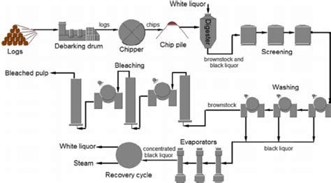 Proces Flow Diagram For Pulp And Paper Industry by Process Diagram Of The Pulp And Paper Industry