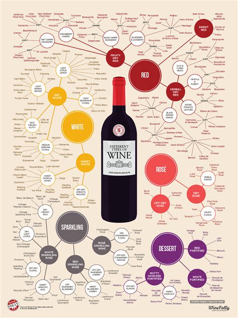 wine types the different types of wine infographic wine folly