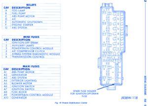 1996 Jeep Fuse Block Diagram by Jeep Laredo 1998 Fuse Box Block Circuit Breaker Diagram