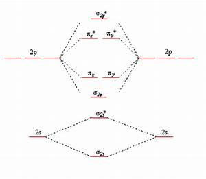 Mathematics - Origins Of Molecular Orbital Diagrams