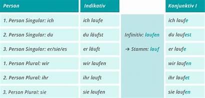 Konjunktiv Rede Indirekte Verwenden Deutsch Perfekt Den