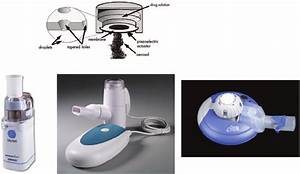 Mesh Nebulizers  Top  Principle Of Operation  Bottom