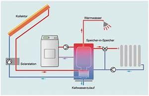 Wärmepumpe Selber Bauen : solarthermie steuerung selber bauen wohn design ~ Buech-reservation.com Haus und Dekorationen