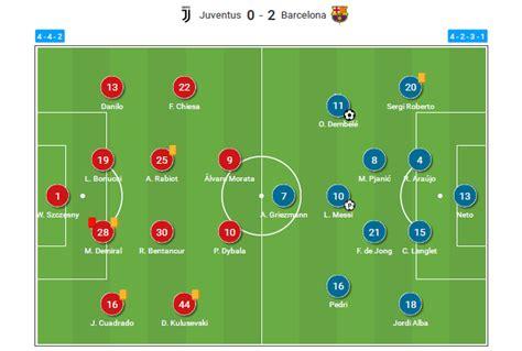 UEFA Champions League 2020/21: Juventus vs Barcelona ...