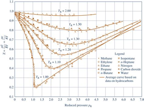 generalized compressibility chart quora