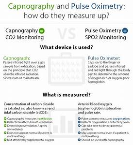 Capnography And Pulse Oximetry  How Do They Measure Up