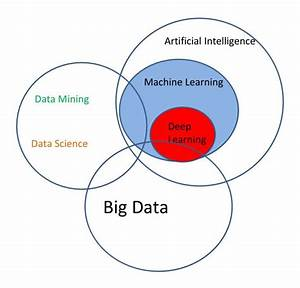 1000  Images About Data Science On Pinterest