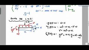 Explaining Shear And Moment Diagrams Graphically