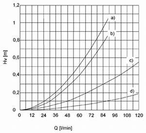 Durchflussmenge Schlauch Berechnen : pumpen brauch und regenwasserwerke intewa wiki ~ Themetempest.com Abrechnung