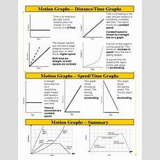 Unit 3  Motion Graphs  Apopka Memorial Middle School 8th