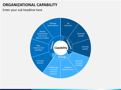organizational capability powerpoint template sketchbubble