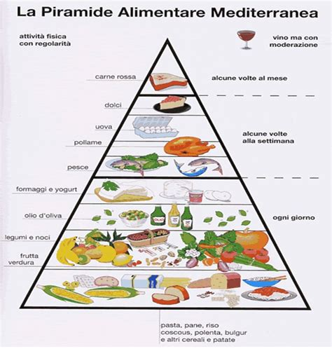 la piramide alimentare in francese 6 maggio 2013 pietro a migliaccio