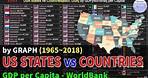 USA states vs Countries[excl. USA] GDP per Capita[Nominal] Ranking History (1965~2018)