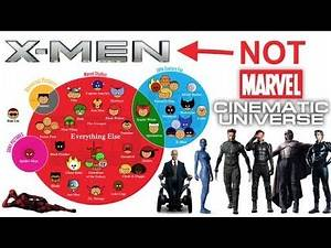 Why does EVERYONE think X-Men is part of the MCU?