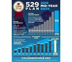 529 college savings plan Video