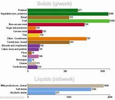 Average british diet Video