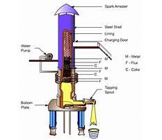 Build a cupola furnace Video