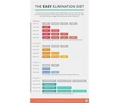 Elimination diet menu Video