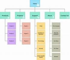 Sitemap diagram Video