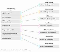 Sitemap xml syntax references list Video