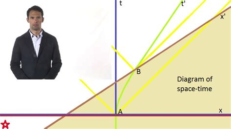 Space-Time Diagrams YouTube