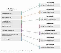 Wordpress sitemap xml Video