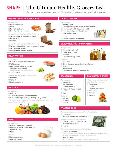 ultimate healthy grocery list      eat